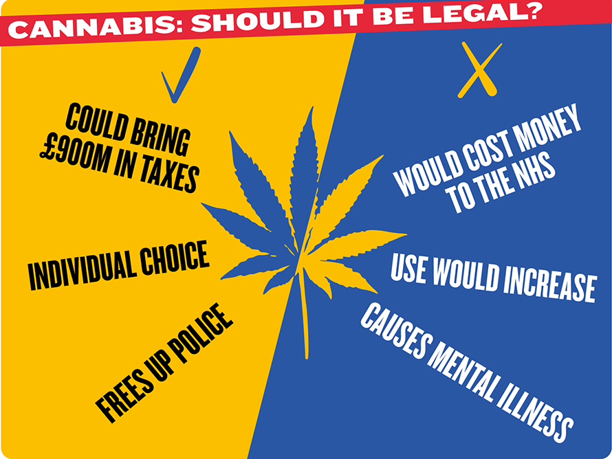Legalization of Cannabis in the UK